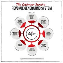 Customer service revenue