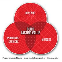 Build lasting value